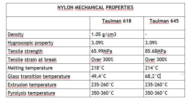 Nylon Mechanical Properties: Taulman 618 vsTaulman 645