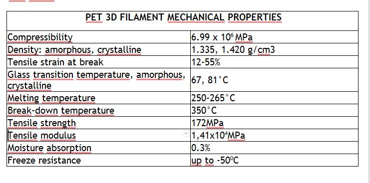 PET Filament 3D Printing