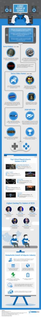 eSport Infographic