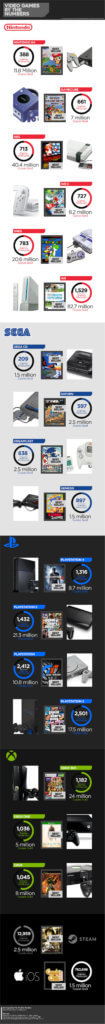 Game Console Infographic
