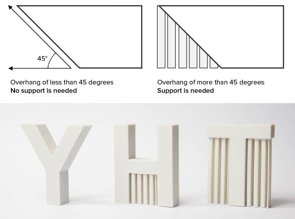 45 degree rule for overhangs in 3D printing