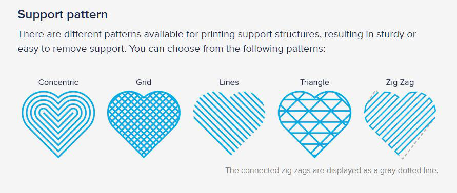 3D printing and support structures in Cura
