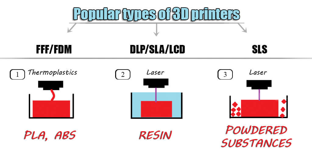 Types of 3D printers 3D printing guide for beginners