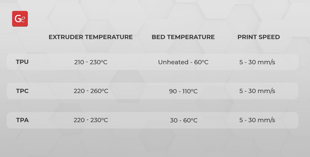 Flexible filament temperature TPU, TPC, TPA